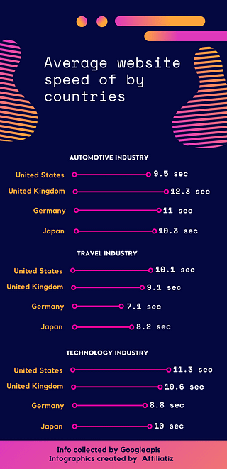Average website speed by countries