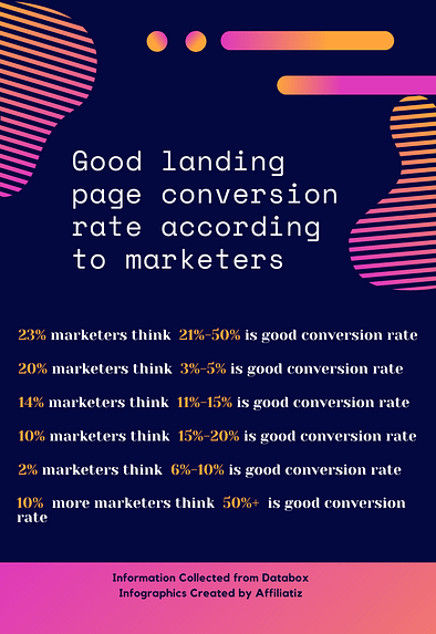 what is a good landing page conversion rate