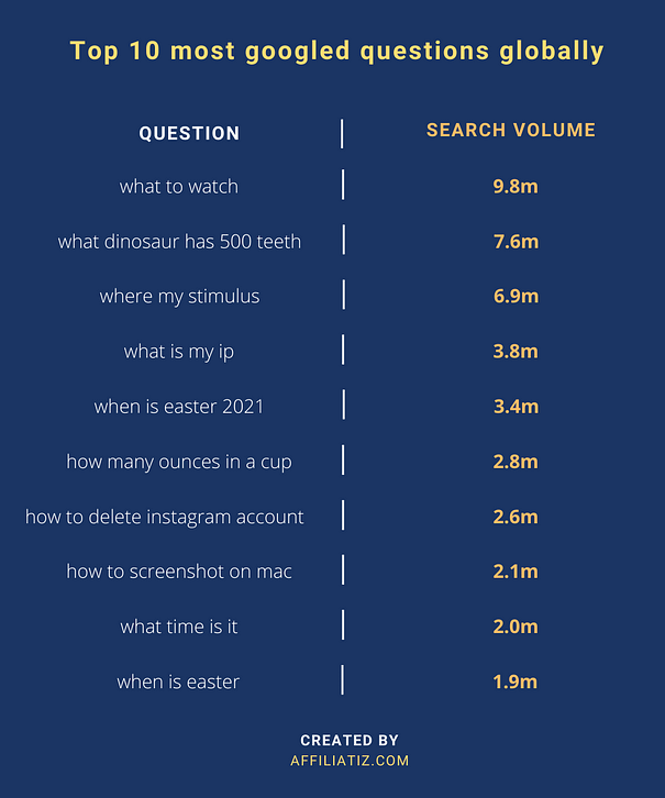 How much traffic does a site get by search volume