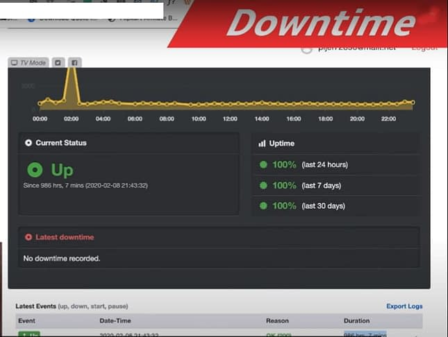 best managed cloud hosting down time